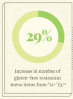 Number of gluten-free restaurant menu items has increased 29% from '12-'13